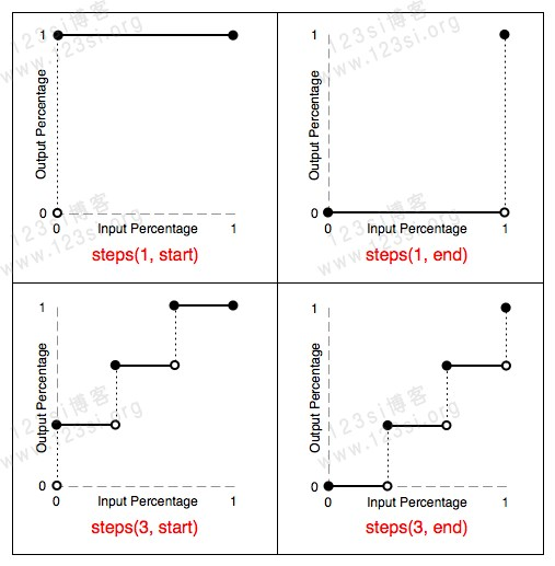 animation-timing-function: steps