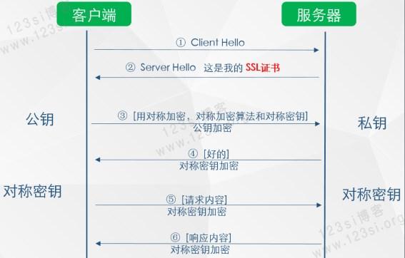 HTTPS 握手过程